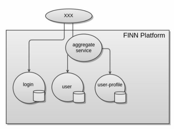 Finn platform