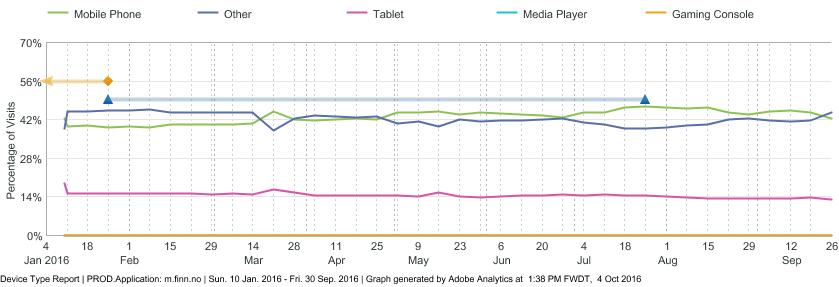Browser statistics October 2016 · FINN Technology